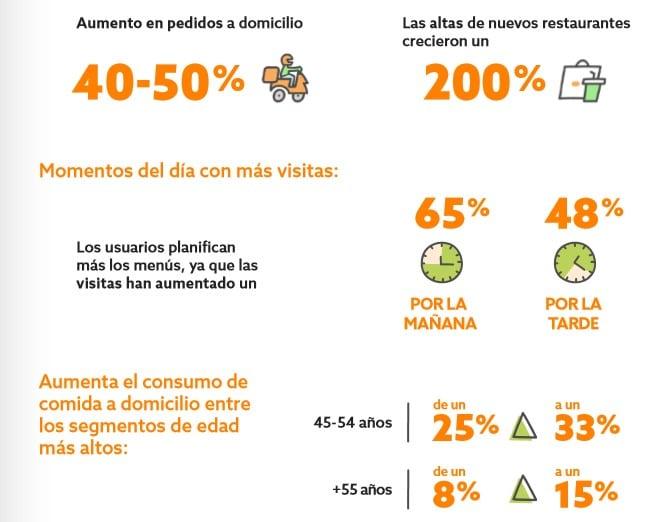 Datos del consumo durante la crisis del Covid-19