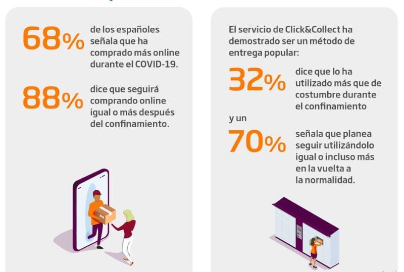 Preferencias de los españoles en compras online