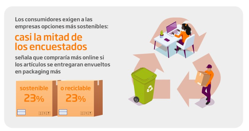 Sostenibilidad en el e-commerce