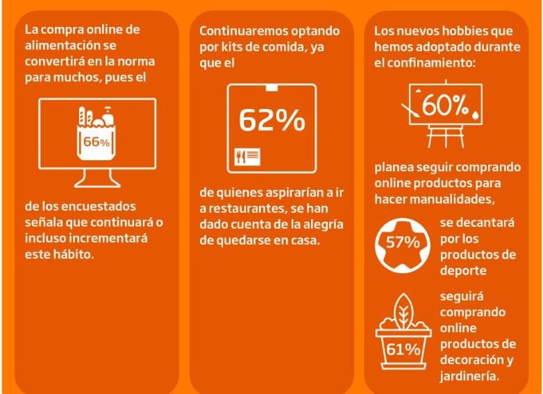 Hábitos de compra online